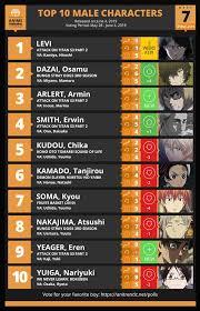 Anime Winter 2018 Chart