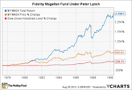Fidelity Charts Vanguard Or Fidelity Which Is The Better Retirement