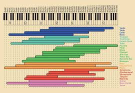 Instrument Frequency Chart Different Frequencies Of Musical Instrument In 2019