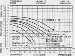 Pool Pump Size Chart Waterfall Pump Sizing Chart Fusionevents Info