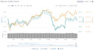 Bitcoin gold is a cryptocurrency with a price of $ 31.82 and marketcap of $ 558,177,863. Bitcoin Gold Price Chart 05 24 18 Crypto Currency News