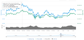 Bitcoin Value Chart 10 Years Bitcoin Btc Price Prediction For 2019 2030 Changelly