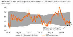 Uk Polling Chart Uk Election Poll News Gbp Price Action After The Election