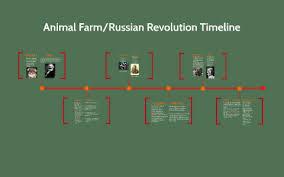 Animal Farm Russian Revolution Character Comparison Chart Timeline Of Animal Farm Compared To The Russian Revolution