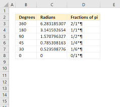 How To Convert Radians To Fractions Of Pi