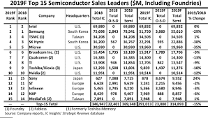 Commercial Cleaning Rates Chart 2018 Home Semiconductor Digest