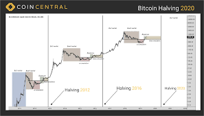 The exact date of the halving is not yet known. What Is The Bitcoin Halvening And Why It Matters Coincentral