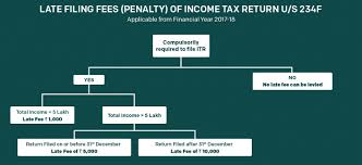Income Tax Penalty Chart Fees Under Section 234f For Late Filing Of Itr H R Block India