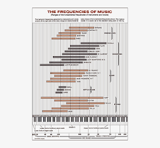 Instrument Frequency Chart Frequencies Of Musical Instruments Musical Instruments