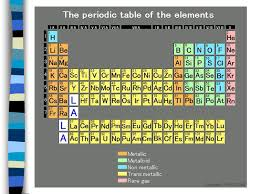Metals, Non-Metals, & Metalloids; Groups / Families & Periods ...