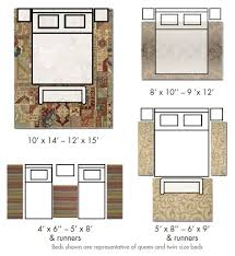 rug under bed. Delighful Under Sizing And Positioning Your Rug Correctly  How To Guides Home Gallery  Stores Furniture In Under Bed B