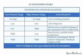 Ac Chart 13 Faithful Ac System Pressure Chart