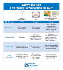 Birth Control With Plan B What Emergency Contraception Does Attn