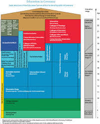 German Education System Chart The German Education System Education System Education