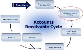 Account Receivable Process Flow Chart Ppt Pin By Receivables Performance Management On Accounts