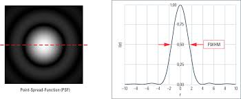 Light Diffraction Limit Super Resolution On A Heuristic Point Of View About The