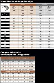Wire Gauge Amp Chart Ac Home Wiring Amp Rating Wiring Diagrams
