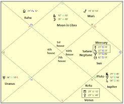 Nelson Mandela 1918 2013 Modern Vedic Astrology
