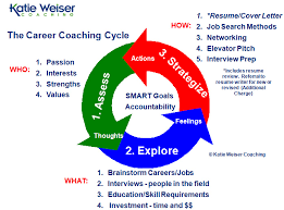 Career Coach Resume Writer Alumni Career Coaches And Resume Writers