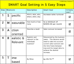 Performance Objectives Examples Fascinating Smart Goals Template For Teachers Smart Goal Setting How To Set
