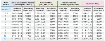Carbide Drill Speeds And Feeds Chart Recommended Cutting Conditions Technical Information