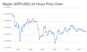 Ripple Coin Value Chart Ripple Us Dollar Xrp Usd Price Charts For May 9th 2017