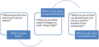 about restorative justice flowchart of how a restorative justice process works
