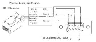 rj11 wiring diagram rj11 image wiring diagram usb to rj11 serial cable wiring diagram jodebal com on rj11 wiring diagram