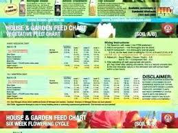 House Garden Nutrient Calculator Clashofkingsmod Info