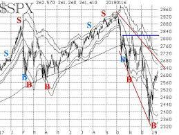 Stock Market Bulls Run But Bears Lie In Wait Marketwatch
