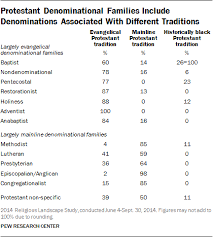All Christian Denominations Chart American Religion Statistics Trends In U S Religious