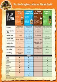 Glue Comparison Chart Glues Glue Guide