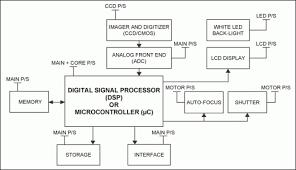 block diagram of digital camera the wiring diagram block diagram of digital camera zen diagram block diagram