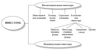 Схема инфраструктура рынка ценных бумаг на рынке ценных бумаг
