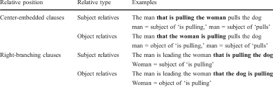 Defining relative clauses (also called identifying relative clauses or restrictive relative clauses) give detailed information defining a general term or expression. Examples Of Relative Clause Sentences By Position And Type Download Table