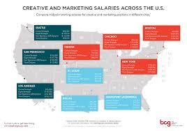 creative and marketing salaries across the u s thumbnail