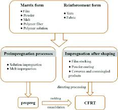 Film Processing Chart Flow Chart For The Processing Steps In Cfrt Production Cfrt