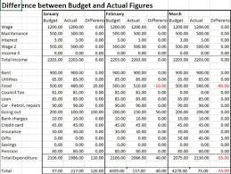 Sample Personal Budget Templates Personal Budget Template Business Accounting Basics