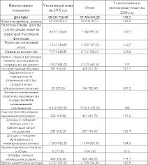 Реферат Финансово бюджетная система Республики Башкортостан Таблица 3 Отчет об исполнении консолидированного бюджета Республики Башкортостан за 2008 год 6