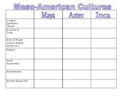 Maya Aztec Inca Note Chart And Venn Diagram With Visual Answer Key