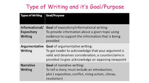 types of writing in th grade english informational essay   to provide information about a given topic using evidence to support the information that is being provided argumentative writing goal of argumentative