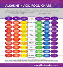 What Are Some High Ph Foods Chart