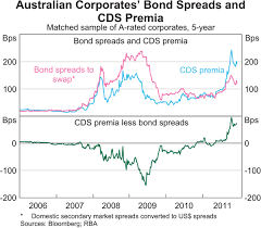 Credit Default Swap Chart The Australian Credit Default Swap Market Bulletin