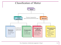 Organization Of Matter Flow Chart Tro Chemistry A Molecular Approach Ppt Download