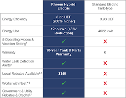 rheem prestige water heater. note: this information is based on a comparison of 50-gallon rheem® prestige® hybrid electric water heater and standard tank heater, rheem prestige e