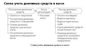 Дипломная работа Учет движения денежных средств ru Дипломные работы по учет денежных средств