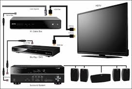 wiring diagram for comcast wiring diagram comcast x1 wiring diagram wiring diagram schematic no sound home theater receiver connected to tv