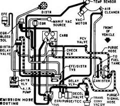 similiar 1984 chevy engine vacuum hoses keywords chevy 350 engine vacuum hose diagram on 84 truck 350 engine diagrams