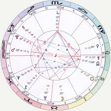 Astrological Natal Chart Wheel Distance Astrology Chart With Interpretation Recording