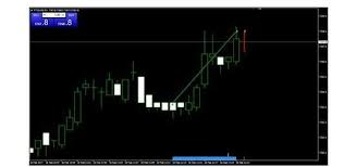 Mt4 Charting Platform What Are The Best Mt4 Indicators Download Them Today